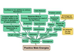 Best male chart