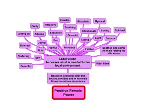 Positive Female Chart